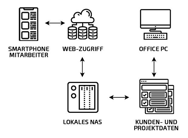 Zentrale, hausinterne Datenhaltung auf NAS