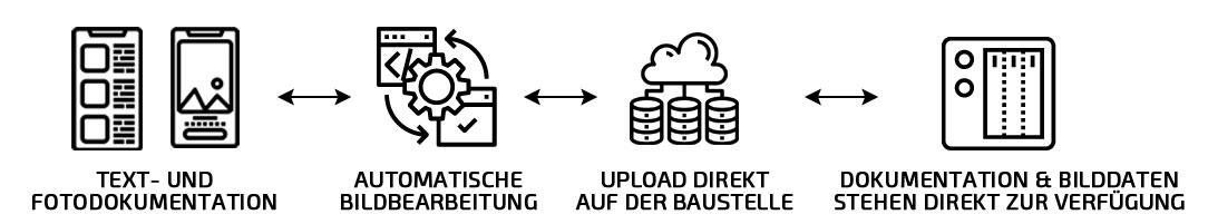 Bilddaten werden vor dem Upload bearbeitet und komprimiert und stehen sofort auf dem lokalen NAS zur Verfügung.
